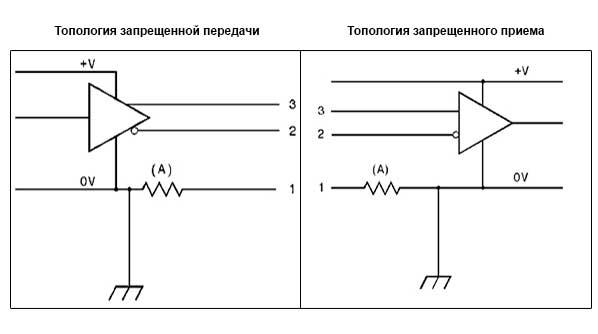 топологии сети DMX 512
