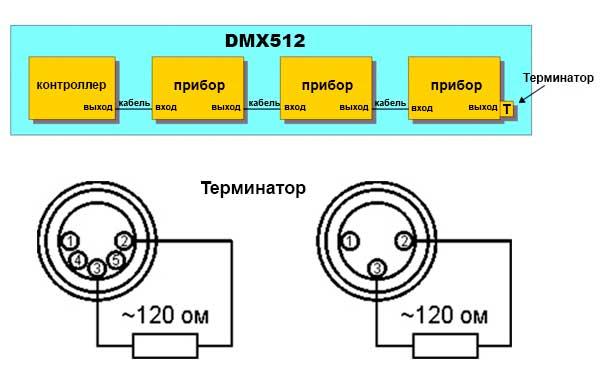 Схема DMX 512